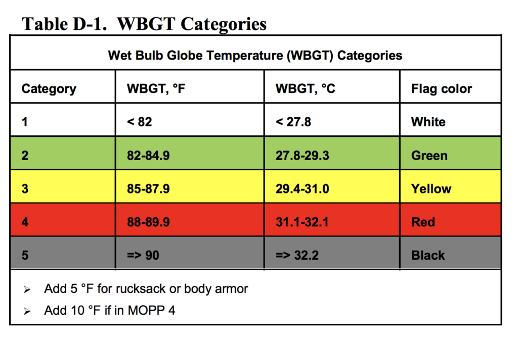 Table of WBGT Categories